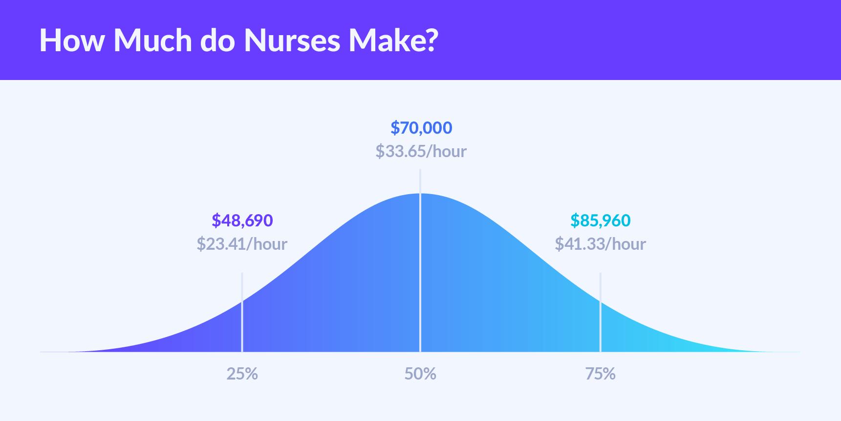 how much money do registered nurses make in california