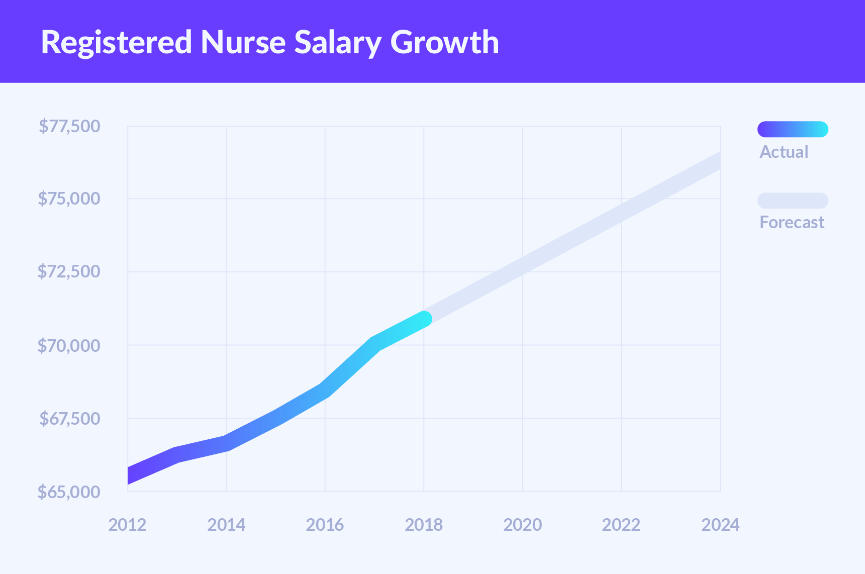 Registered Nurse Salary: How Much Do RNs Make - Nurse Plus